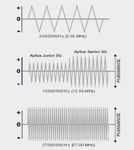Comparatif des fréquences