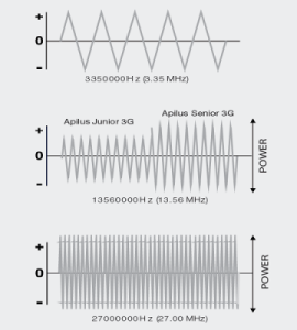 Frequencies comparison