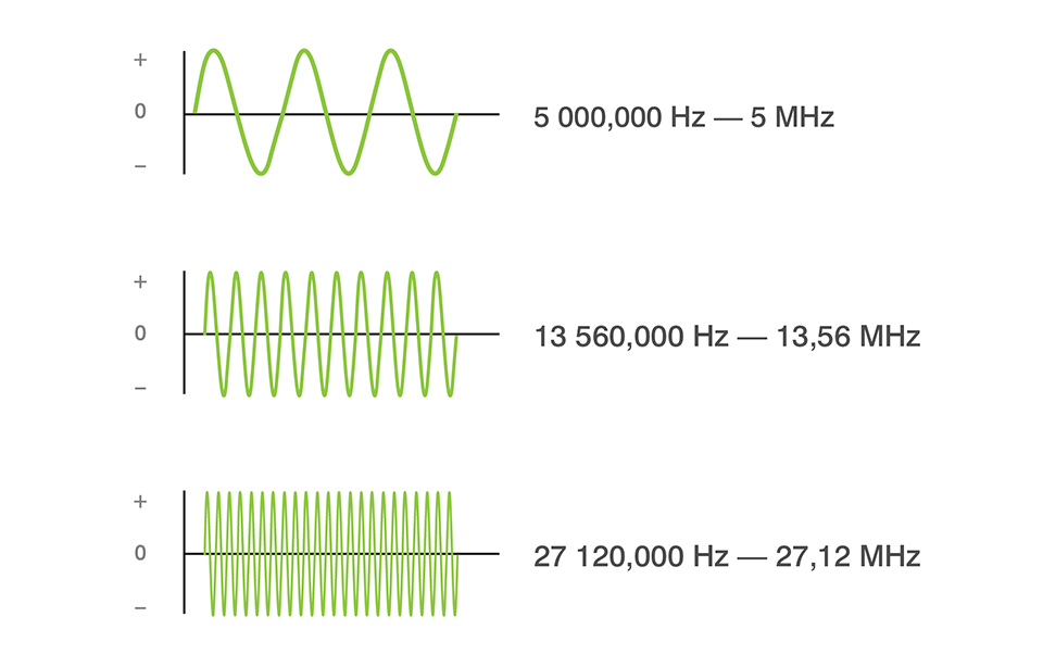 5 MHz 1356 And 2712 Devices Therefore Respectively Produce 000 13 560 27 120 Positive To Negative Oscillations In One Second